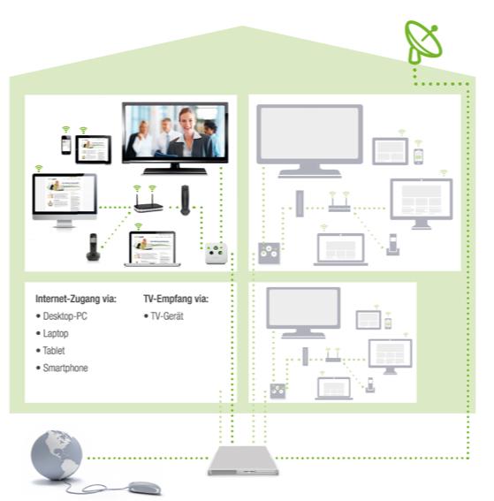 Multimediaversorgung - mywire Datentechnik GmbH